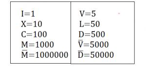 Numeri romani da 1 a 1000 - larapedia.com