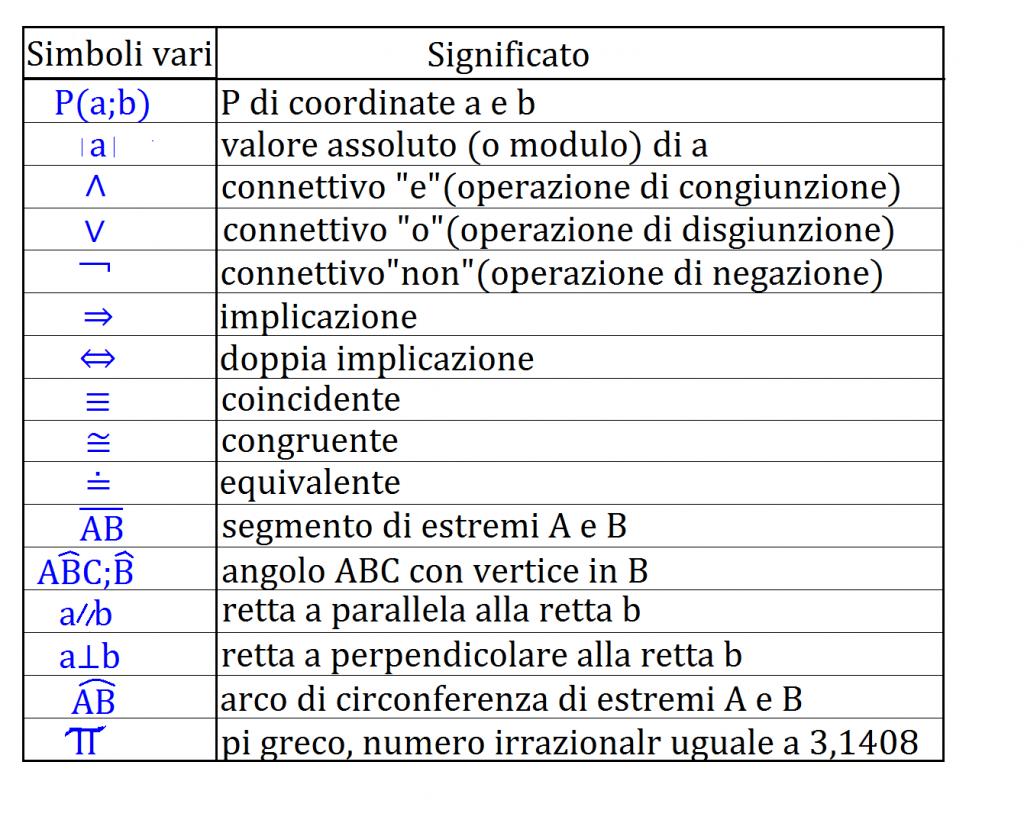 schema simboli 3