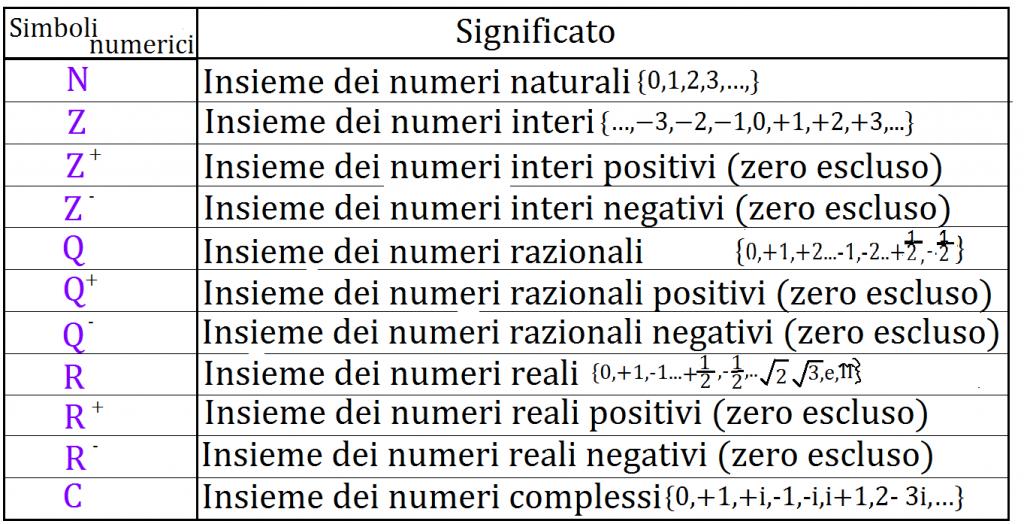 schema simboli NUMERI