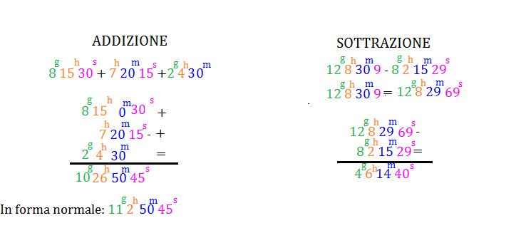 Operazioni Con Le Misure Del Tempo Programma Matematica Terza Media