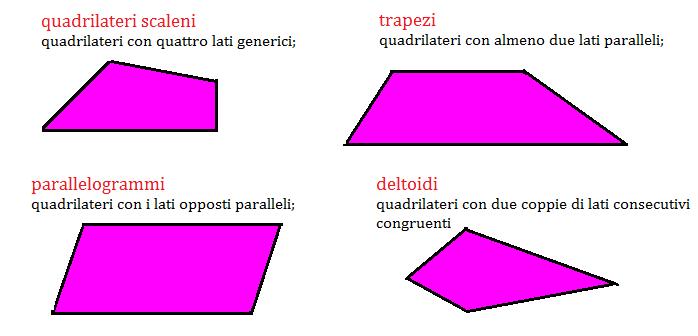 classificazione quadrilateri