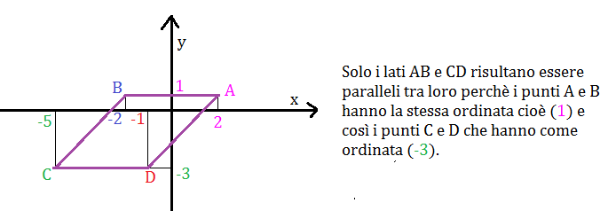 parallelogramma