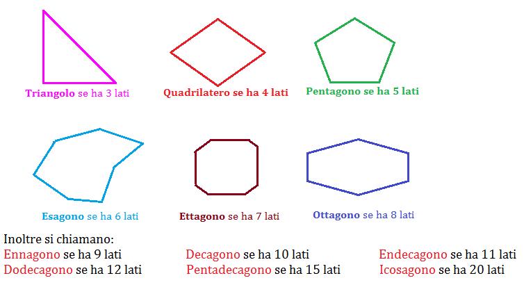 Classificazione dei poligoni for Nomi dei gemelli diversi