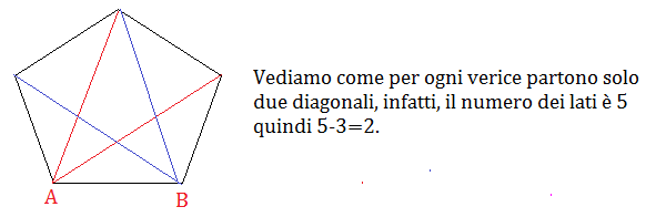 poligono e diagonali