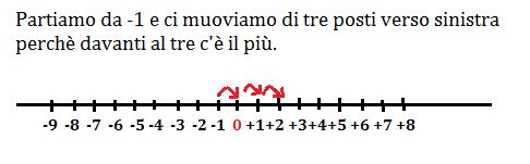 retta numerica discordi 1