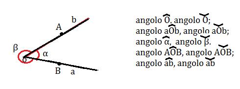 scrittura angoli