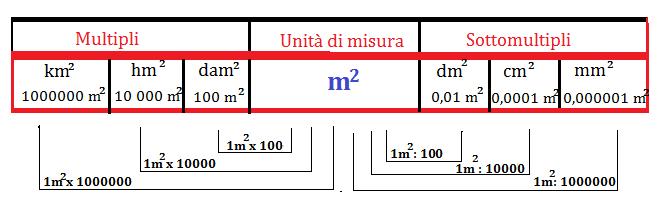 tabella m quadri 1