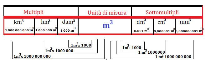 tabella volume