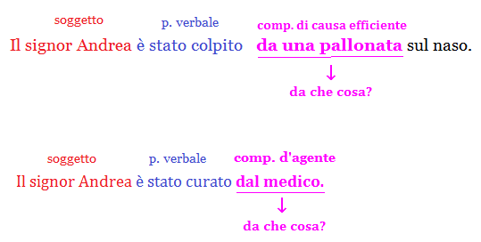 Complemento D Agente E Causa Efficiente Grammatica Elementari