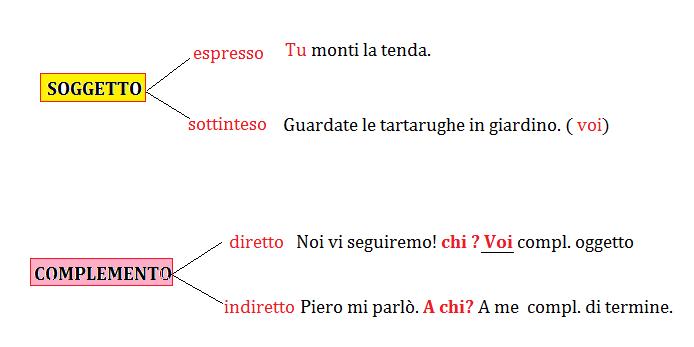 I pronomi personali e l 39 analisi logica for Complemento d arredo in inglese
