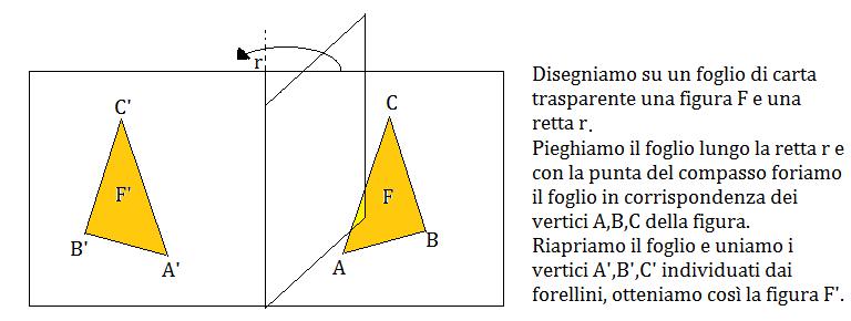 simmetria assiale 1