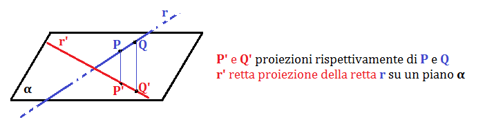 proiezione