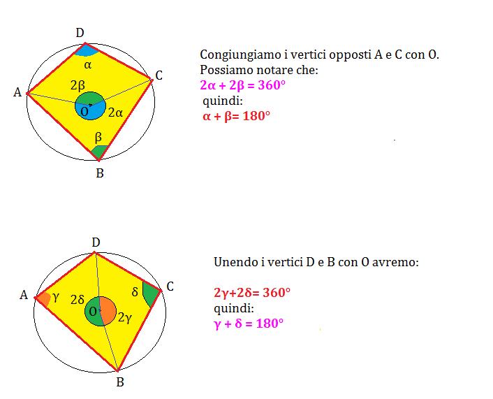 poligoni inscritti 2