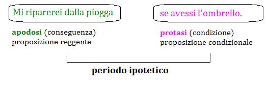 periodo ipotetico