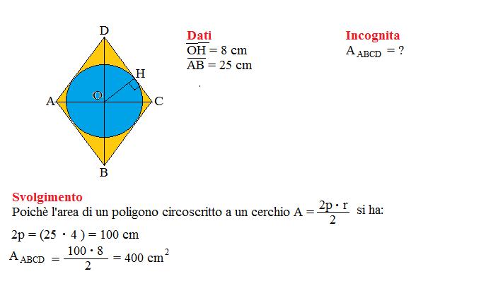problema poligoni circoscritti