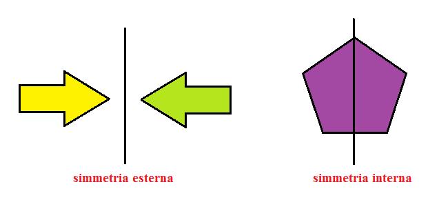 asse di simmetria interno ed esterno