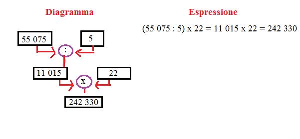 diagramma ed espressione 10