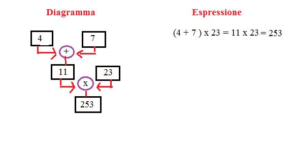 diagramma ed espressione 2