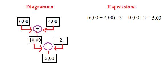 diagramma ed espressione 3