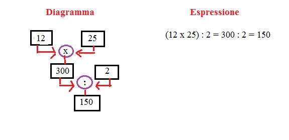 diagramma ed espressione 4