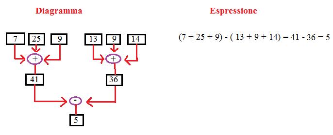 diagramma ed espressione 5