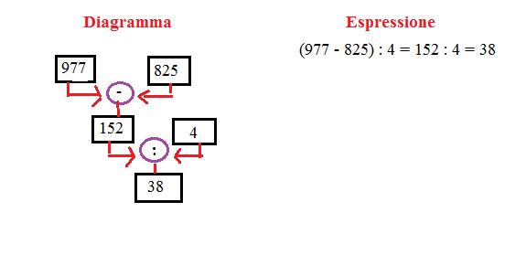 diagramma ed espressione 6