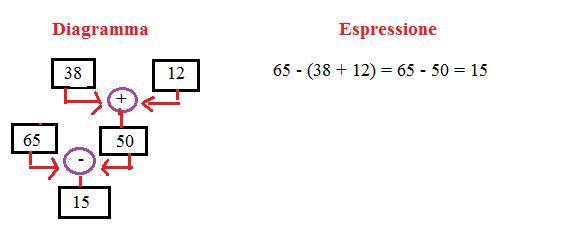 diagramma ed espressione 7