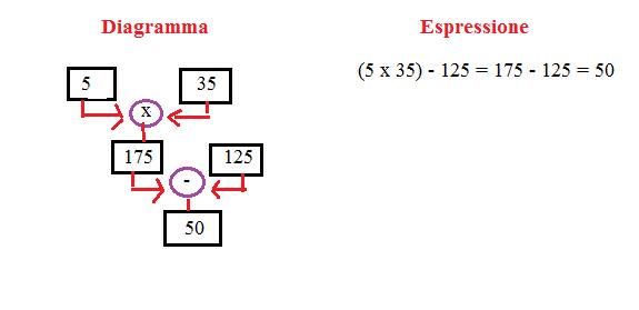 diagramma ed espressione 8