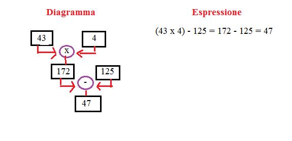 diagramma ed espressione 9