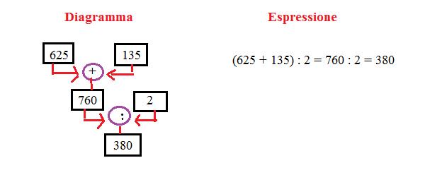 diagramma ed espressione