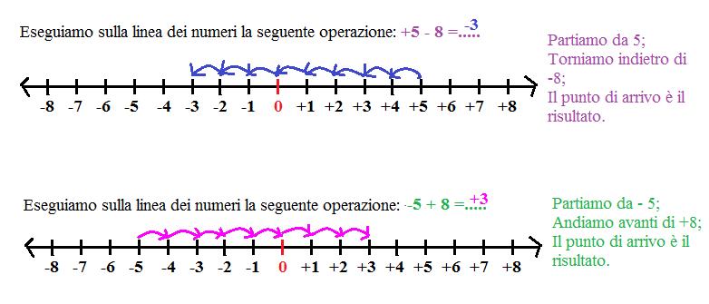 Addizioni e sottrazioni con i numeri relativi impariamo for Linea dei numeri da stampare