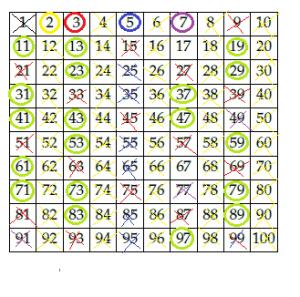tabella eratostene