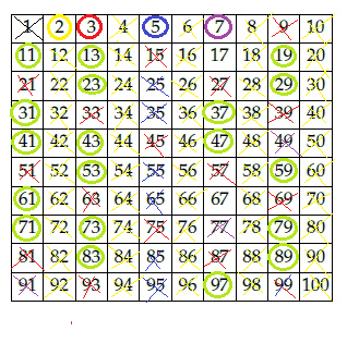 I numeri primi - Tavola dei fattori primi ...