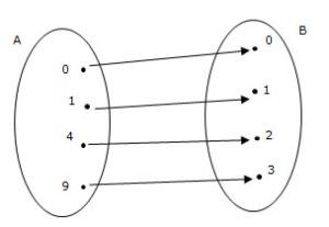 funzione-biettiva