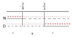 disequazione-10