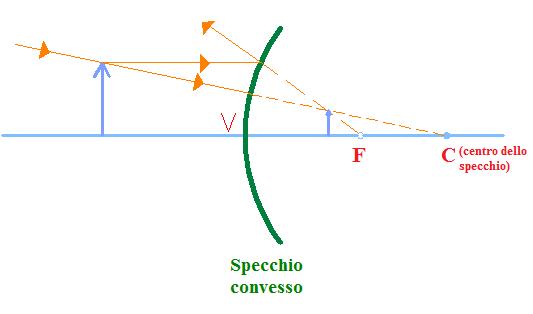 Specchi Convessi E Concavi.Gli Specchi Programma Di Scienze Delle Scuole Medie
