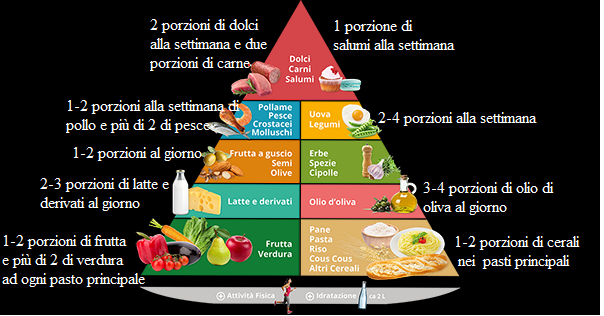 alimenti corretti per una dieta equilibrata