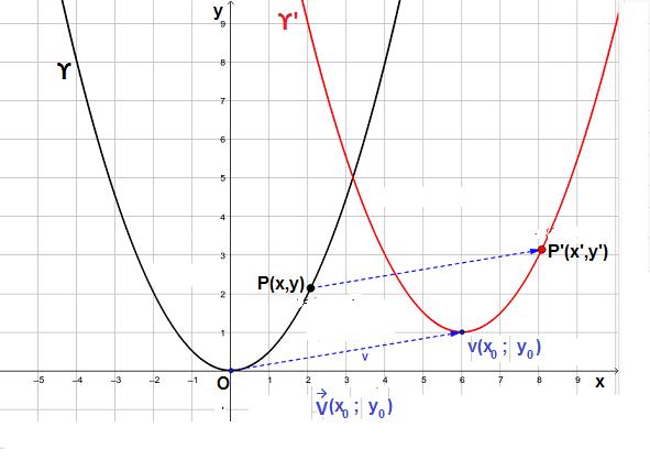 Parabola traslata
